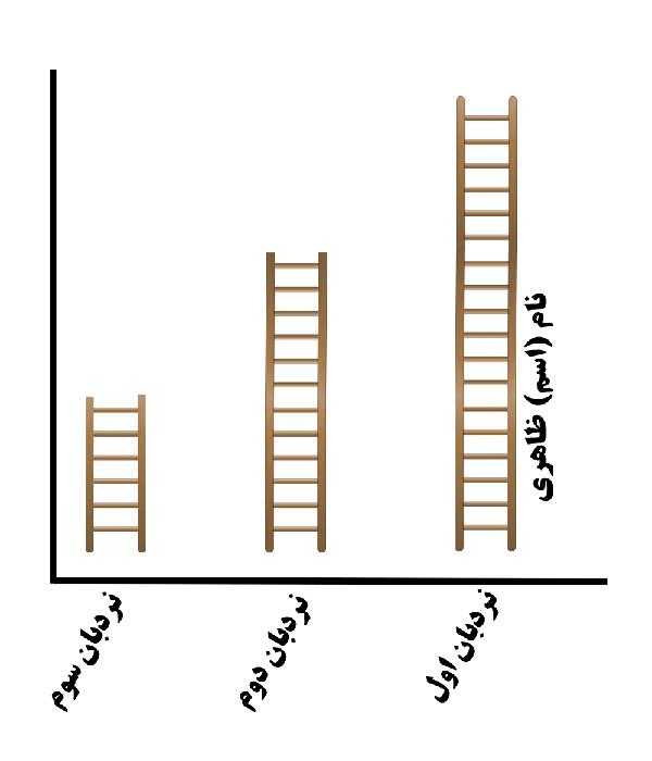 خطبه های هفتگی- نردبان